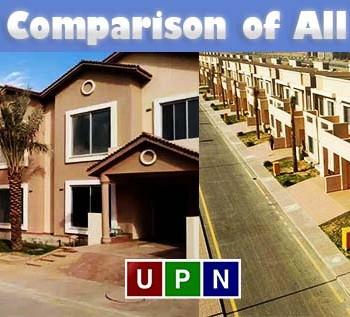 Price Comparison of 200 Sq. Yards Villas in Bahria Town Karachi